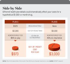 13 ways to save on prescription drugs money