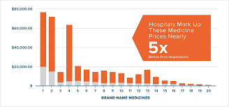What Is Map Pricing How Much Are Hospitals Marking Up The Price Of Medicines The