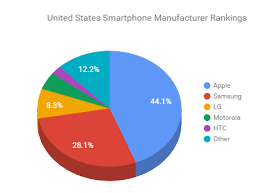 apple vs android sales apple vs android 2015 statistics global survey reportmoon