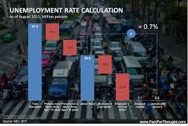 unemployment in thailand prim u0027s ib economics hl