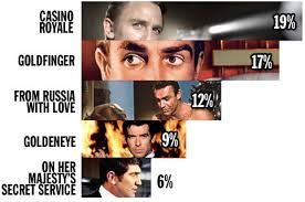 james bond film when is it out the greatest bond film of all time james bond time out film