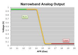 wideband o2 air fuel ratio sensor module air fuel ratio afr