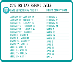 Estimate Tax Refund 2014 by What Are The 2015 Irs Refund Cycle Dates Rapidtax