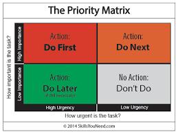 4 office activities priority matrix templates free sample templates