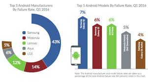 iphones vs androids vs android which smartphone is most often the of failure