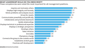 the skills leaders need at every level