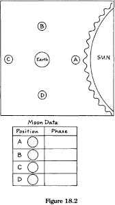 3rd grade moon phases worksheet moon phase the moon u0027s visible
