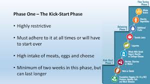 objectives how does atkins work sample diet research related to