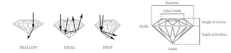 Diamond Depth And Table The Perfect Diamond Bentley Diamond