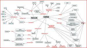 Semantic Map Narratext Verb Characteristics