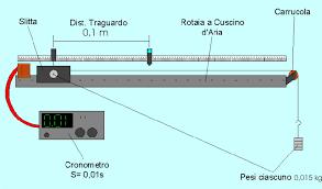 carrello a cuscino d moto rettilineo uniforme rotaia a cuscino d