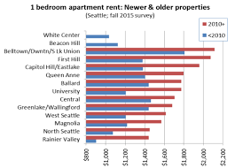 in midst of continuing seattle apartment boom hill rents still