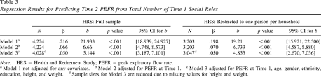 association si e social social integration and age related decline in lung function