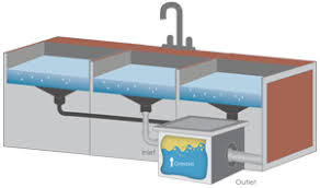 Grease Trap For Kitchen Sink City Of Scottsdale Pretreatment