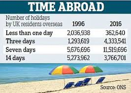 millions opt for trips abroad due to budget airlines daily