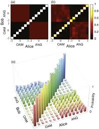 high dimensional quantum cryptography with twisted light iopscience