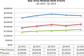 are you sitting down sf u0027s median rent rate is 3 200 month