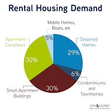 Home Decor Market Size Renting Detached Homes Is An Untapped Market Business Insider