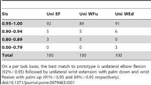 a brain motor control assessment bmca protocol for upper limb