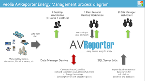 konsys international veolia energy management solution for