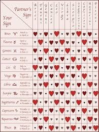 best 25 zodiac signs compatibility chart ideas on pinterest with