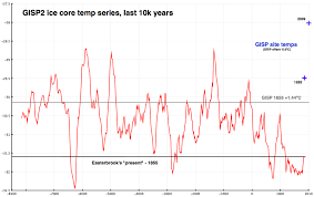 average global temperature by year table does co2 always correlate with temperature and if not why not