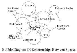 bubble diagrams architectural mathematics dream house project