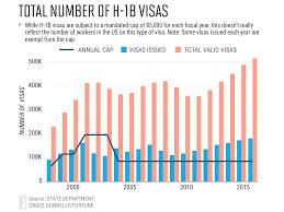 h1b visa us jobs interest may be waning under trump fortune