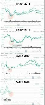 bitcoin yearly chart the mid january crash every year for the last 4 years global