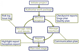 lessons learnt report template programme and project planning department of finance an example of the monitoring process in a project environment
