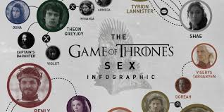Got Map Game Of Thrones U0027 Chart Infographic Huffpost
