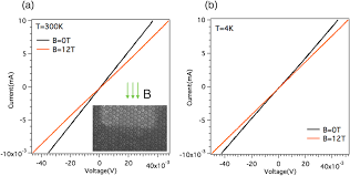 effect of magnetic field on electronic transport in a bilayer