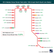 Singapore Mrt Map Rental Yield Along The North South Mrt Line Singapore Property News