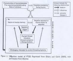 Ptsd Worksheets Cbt Disorder Specific Clinical Handbook Rob U0027s Old Cbt Blog