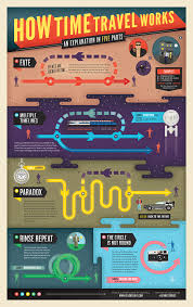 how to time travel images How time travel works adam hill velcrosuit graphic design png
