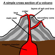 volcanoes homework help ks1 and ks2 geography volcanoes