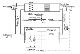 diagram of the hvac system and its system