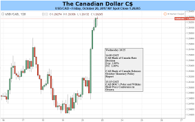 To Usd Awaits Usd Cad To Six Week High As Cad Data Continues To Soften