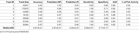 Ground Wire Size Table by Plos One Improving Fishing Pattern Detection From Satellite Ais