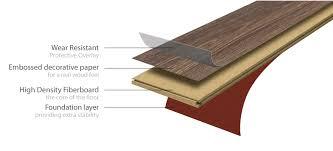 what is laminate flooring made of laminate