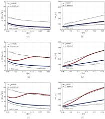 impact of ns dbd plasma actuation on the boundary layer transition