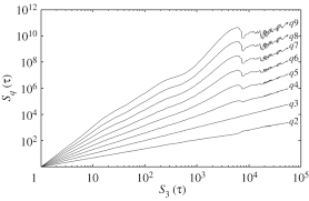 dynamic properties of small scale solar wind plasma fluctuations