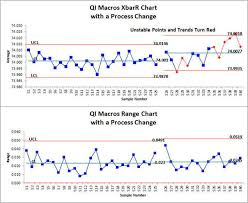 x bar r chart excel average and range chart