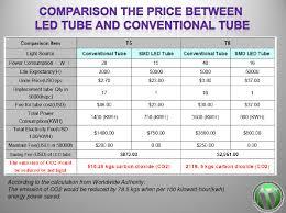 led tube lights vs fluorescent fluorescent light vs led efficiency meganraley