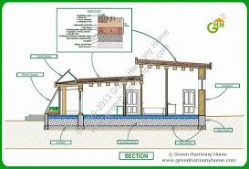 eco homes plans green passive solar house plans 1