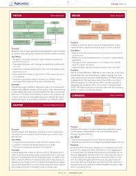 of four design patterns design patterns sheet