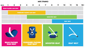 age siege auto enfant siege auto obligatoire jusqu a quel age auto voiture pneu idée
