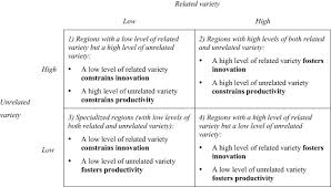 related and unrelated variety as regional drivers of enterprise