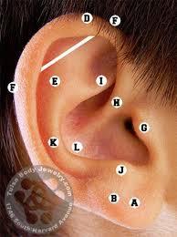 second ear piercing earrings ear piercing guide chart