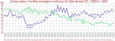 dc vs marvel film gross marvel and dc sales figures